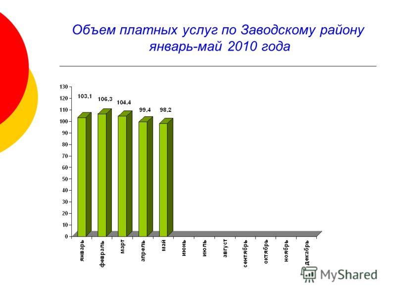 Объем платных услуг по Заводскому району январь-май 2010 года