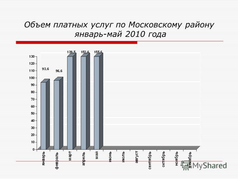 Объем платных услуг по Московскому району январь-май 2010 года