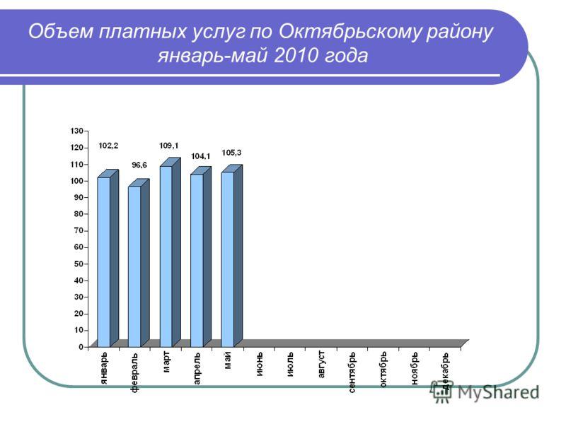 Объем платных услуг по Октябрьскому району январь-май 2010 года