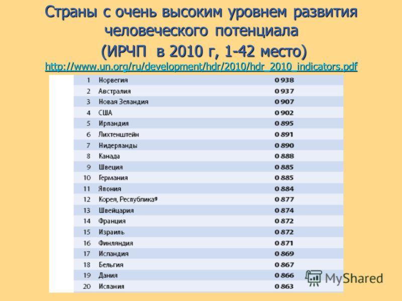 Страны с очень высоким уровнем развития человеческого потенциала (ИРЧП в 2010 г, 1-42 место) http://www.un.org/ru/development/hdr/2010/hdr_2010_indicators.pdf http://www.un.org/ru/development/hdr/2010/hdr_2010_indicators.pdf