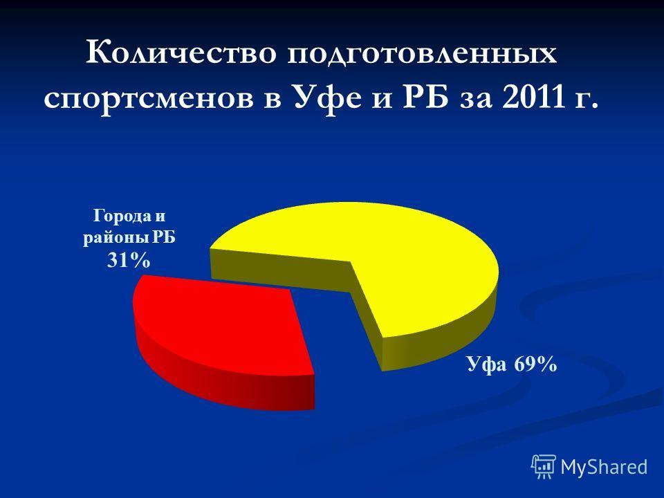 Количество подготовленных спортсменов в Уфе и РБ за 2011 г.