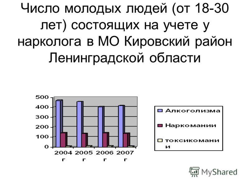 Число молодых людей (от 18-30 лет) состоящих на учете у нарколога в МО Кировский район Ленинградской области