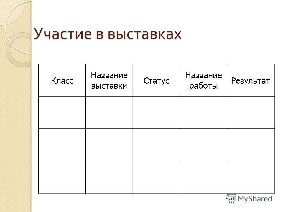 Участие в выставках Класс Название выставки Статус Название работы Результат