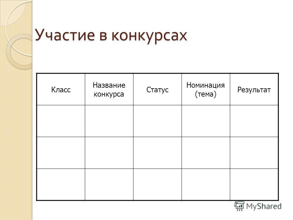 Участие в конкурсах Класс Название конкурса Статус Номинация (тема) Результат