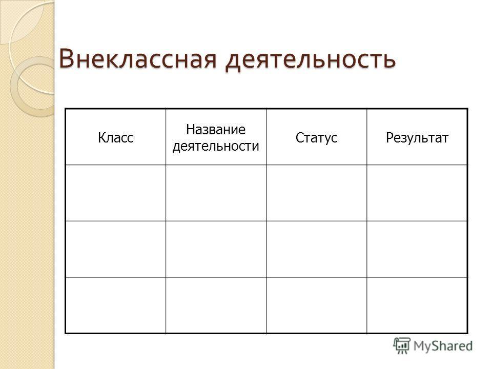 Внеклассная деятельность Класс Название деятельности СтатусРезультат