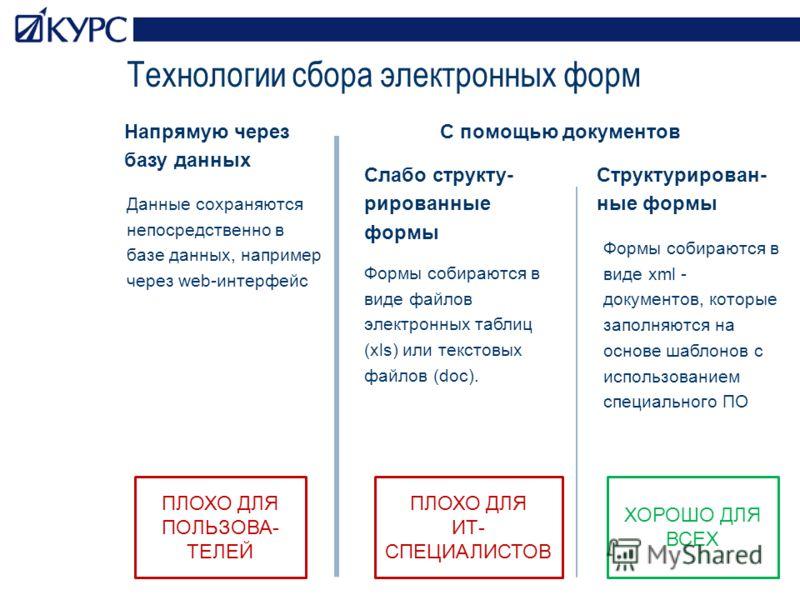 Технологии сбора электронных форм Напрямую через базу данных С помощью документов Слабо структу- рированные формы Структурирован- ные формы Формы собираются в виде файлов электронных таблиц (xls) или текстовых файлов (doc). Формы собираются в виде xm