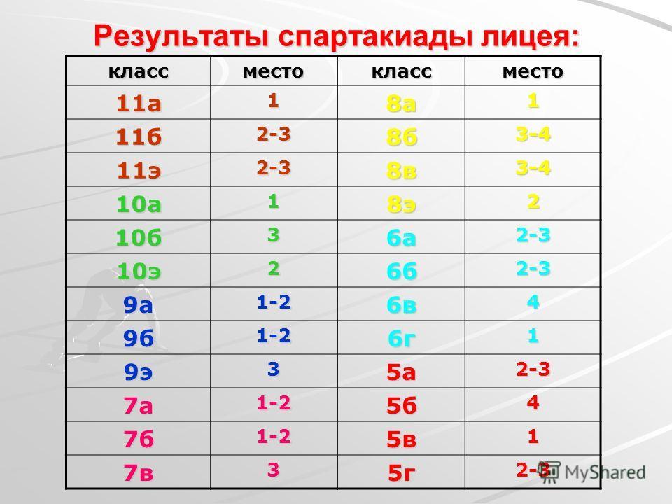 Результаты спартакиады лицея: классместоклассместо 11а18а1 11б2-38б3-4 11э2-38в3-4 10а18э2 10б36а2-3 10э26б2-3 9а1-26в4 9б1-26г1 9э35а2-3 7а1-25б4 7б1-25в1 7в35г2-3