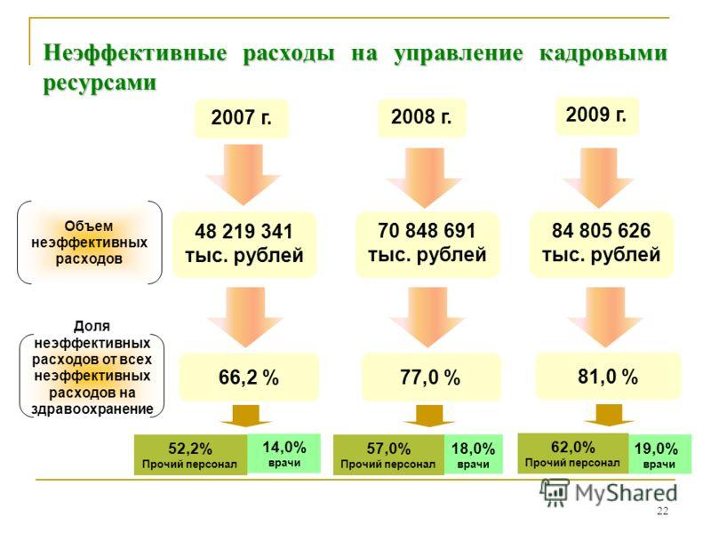 22 Неэффективные расходы на управление кадровыми ресурсами 84 805 626 тыс. рублей Объем неэффективных расходов Доля неэффективных расходов от всех неэффективных расходов на здравоохранение 66,2 %77,0 % 81,0 % 2007 г. 2008 г. 2009 г. 48 219 341 тыс. р