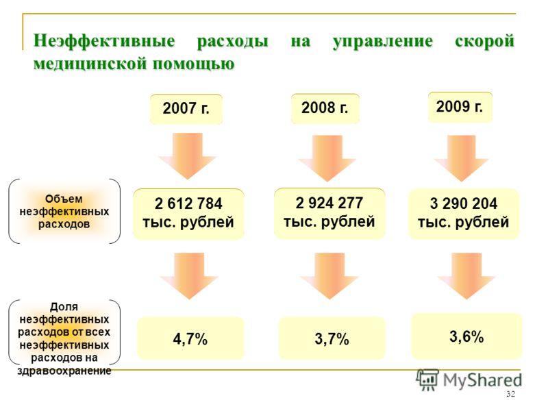32 Неэффективные расходы на управление скорой медицинской помощью 2007 2008 2009 56 102 431 тыс. рублей 79 238 759 тыс. рублей 3 290 204 тыс. рублей Объем неэффективных расходов Доля неэффективных расходов от всех неэффективных расходов на здравоохра