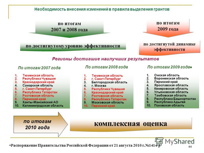 44 Необходимость внесения изменений в правила выделения грантов по достигнутому уровню эффективности по итогам 2007 и 2008 года по итогам 2009 года комплексная оценка по достигнутой динамике эффективности Регионы достигшие наилучших результатов 1.Омс