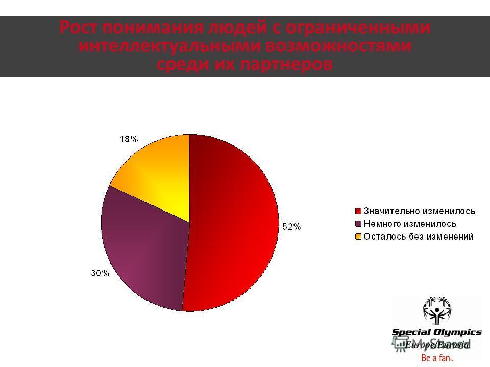 Рост понимания людей с ограниченными интеллектуальными возможностями среди их партнеров