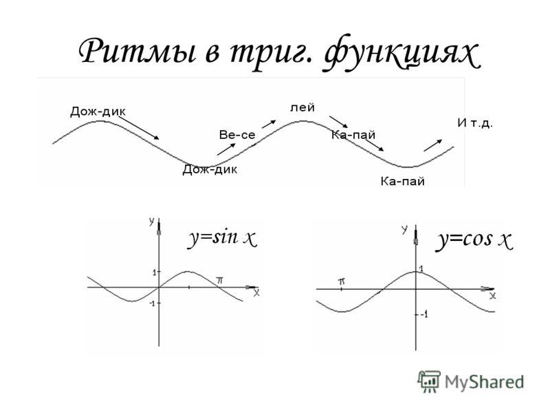 Математические ритмы. Ритм в расположении чисел, равных трём, выглядит так: 0 1 2 3 4 5 6 7 8 9 10 11 12 13 14 15… Этот ритм соответствует правильному и красивому размеру ¾ в музыке.