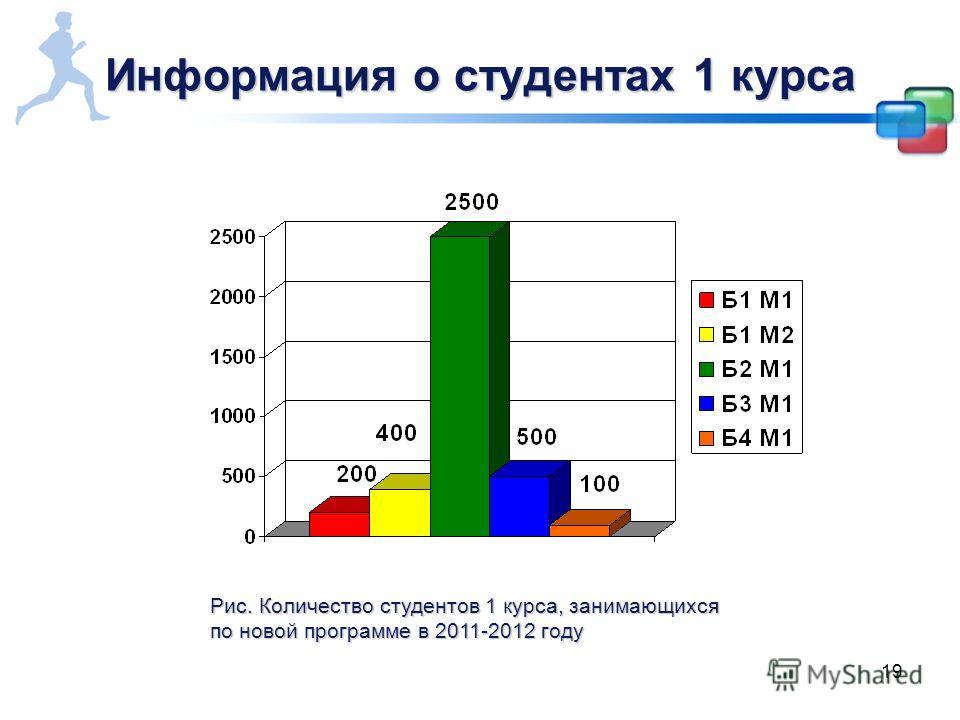 19 Информация о студентах 1 курса Рис. Количество студентов 1 курса, занимающихся по новой программе в 2011-2012 году