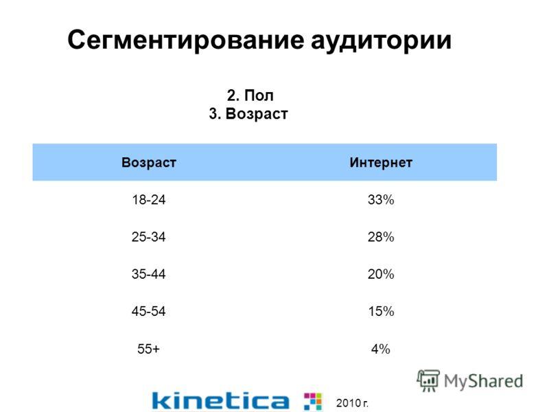 2010 г. Сегментирование аудитории 2. Пол 3. Возраст ВозрастИнтернет 18-2433% 25-3428% 35-4420% 45-5415% 55+4%