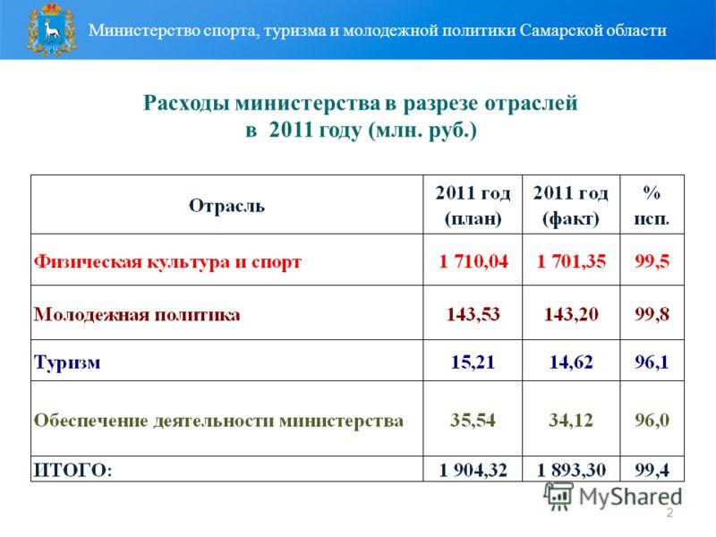 2 Расходы министерства в разрезе отраслей в 2011 году (млн. руб.) Министерство спорта, туризма и молодежной политики Самарской области