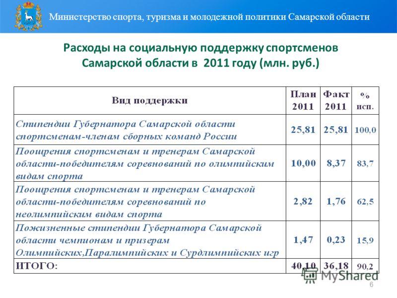 6 Расходы на социальную поддержку спортсменов Самарской области в 2011 году (млн. руб.) Министерство спорта, туризма и молодежной политики Самарской области