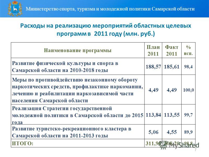 7 Расходы на реализацию мероприятий областных целевых программ в 2011 году (млн. руб.) Министерство спорта, туризма и молодежной политики Самарской области