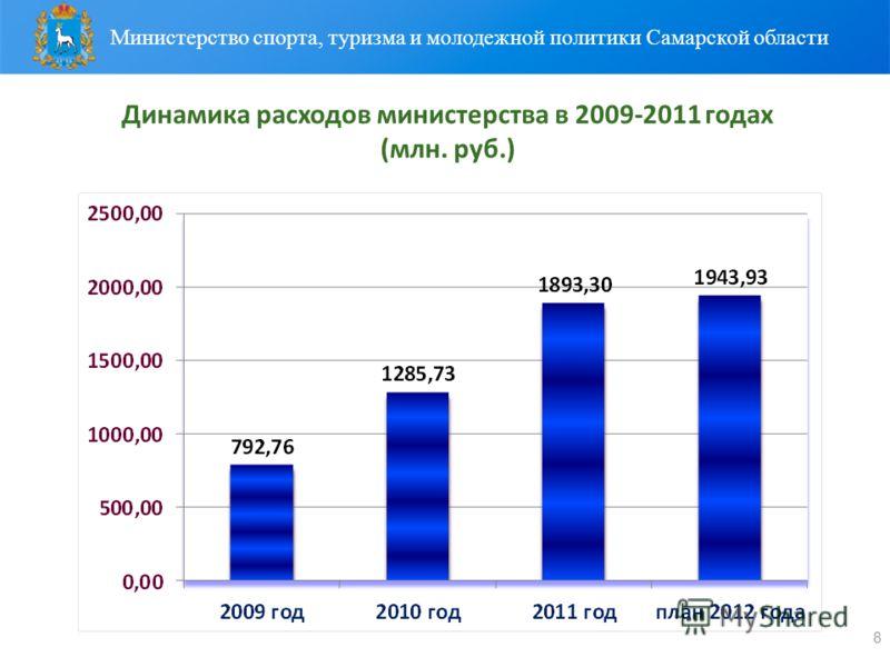 Динамика расходов министерства в 2009-2011 годах (млн. руб.) 8 Министерство спорта, туризма и молодежной политики Самарской области