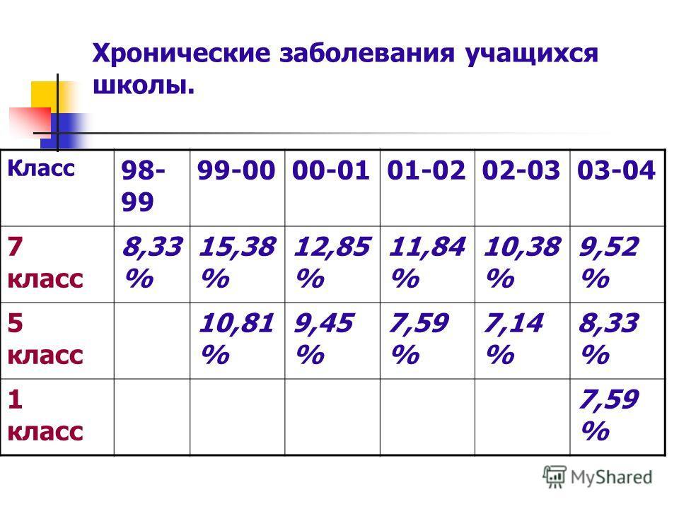 Хронические заболевания учащихся школы. Класс 98- 99 99-0000-0101-0202-0303-04 7 класс 8,33 % 15,38 % 12,85 % 11,84 % 10,38 % 9,52 % 5 класс 10,81 % 9,45 % 7,59 % 7,14 % 8,33 % 1 класс 7,59 %