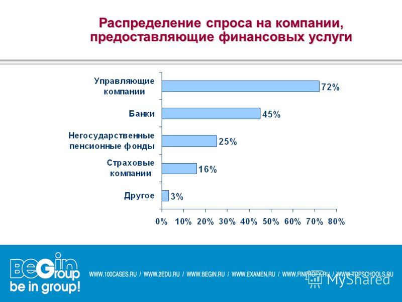 Распределение спроса на компании, предоставляющие финансовых услуги