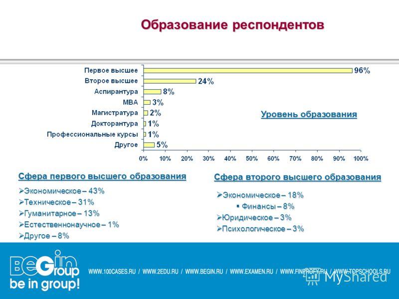 Образование респондентов Уровень образования Сфера первого высшего образования Экономическое – 18% Экономическое – 18% Финансы – 8% Финансы – 8% Юридическое – 3% Юридическое – 3% Психологическое – 3% Психологическое – 3% Сфера второго высшего образов