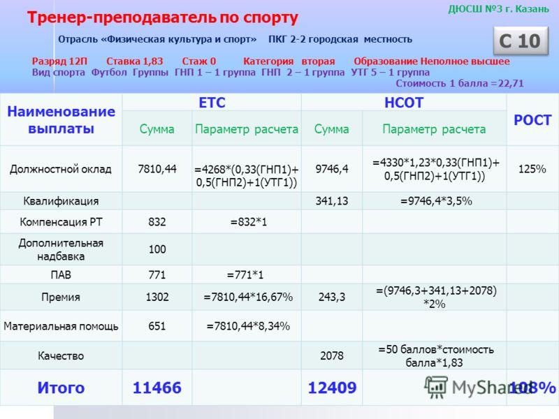Наименование выплаты ЕТСНСОТ РОСТ СуммаПараметр расчетаСуммаПараметр расчета Должностной оклад7810,44 =4268*(0,33(ГНП1)+ 0,5(ГНП2)+1(УТГ1)) 9746,4 =4330*1,23*0,33(ГНП1)+ 0,5(ГНП2)+1(УТГ1)) 125% Квалификация341,13 =9746,4*3,5% Компенсация РТ832 =832*1
