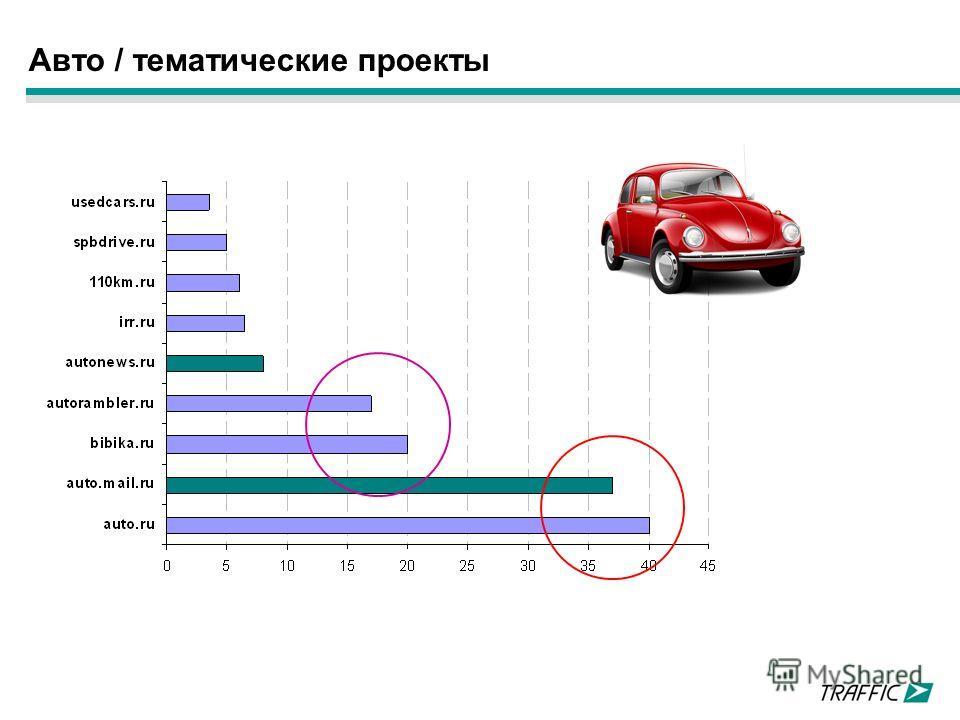 Авто / тематические проекты