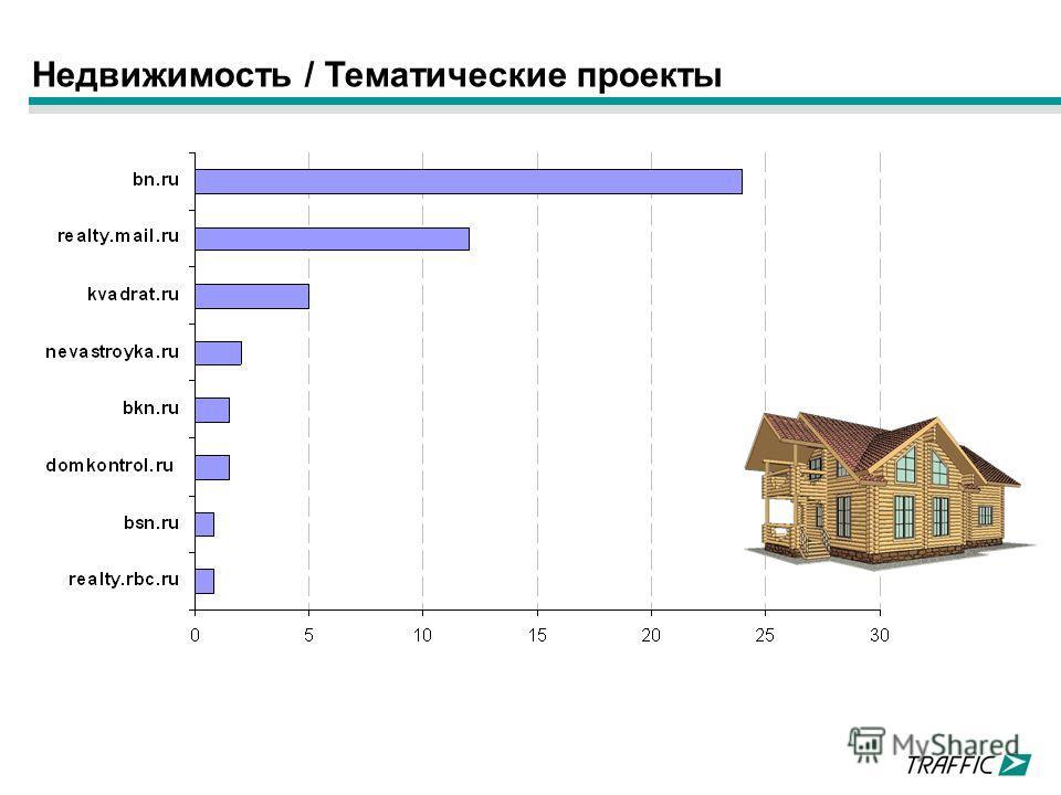 Недвижимость / Тематические проекты