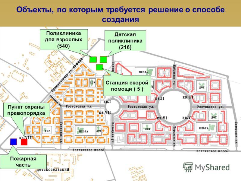 Объекты, по которым требуется решение о способе создания Детская поликлиника (216) Поликлиника для взрослых (540) Станция скорой помощи ( 5 ) Пожарная часть Пункт охраны правопорядка
