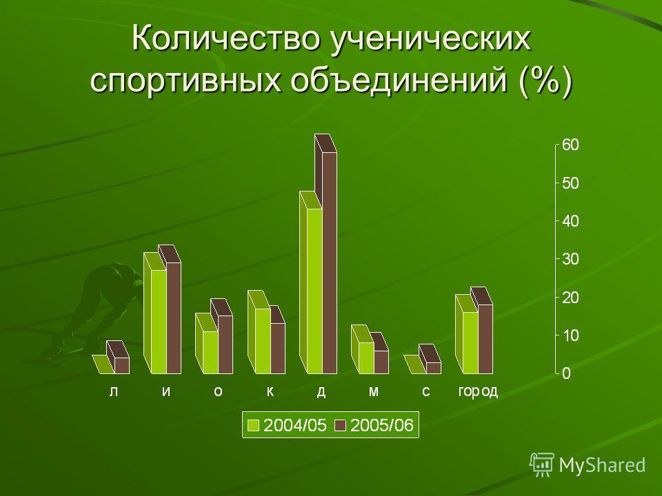 Количество ученических спортивных объединений (%)