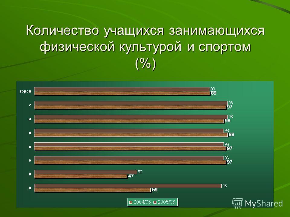 Количество учащихся занимающихся физической культурой и спортом (%)