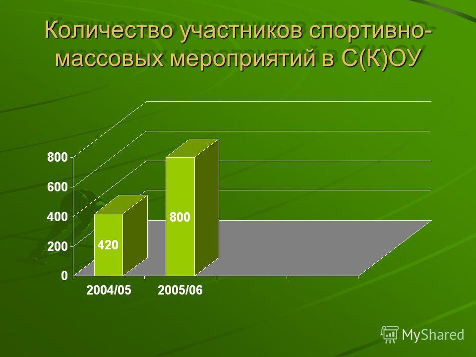 Количество участников спортивно- массовых мероприятий в С(К)ОУ