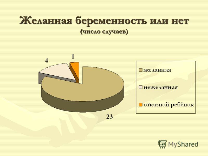 Желанная беременность или нет (число случаев)