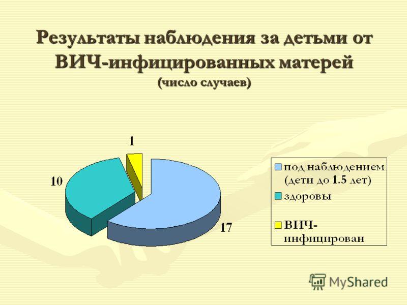 Результаты наблюдения за детьми от ВИЧ-инфицированных матерей (число случаев)