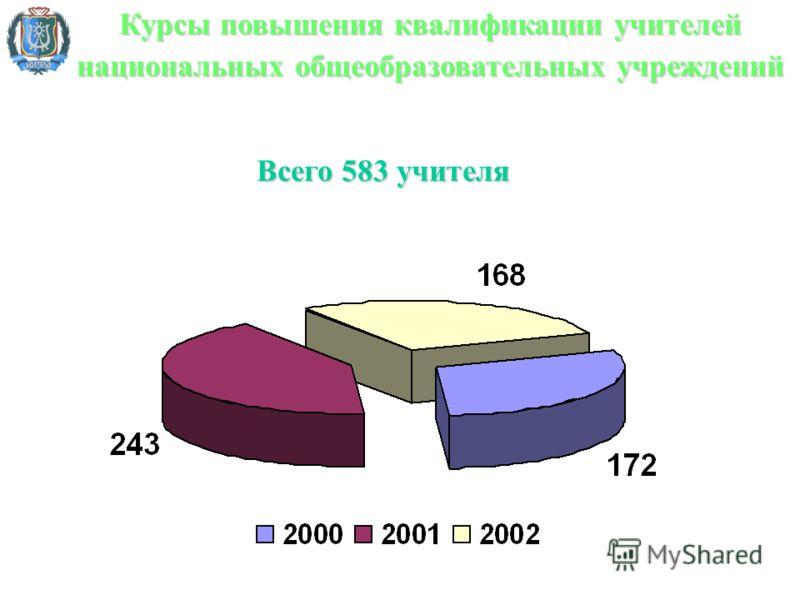 Курсы повышения квалификации учителей национальных общеобразовательных учреждений Всего 583 учителя