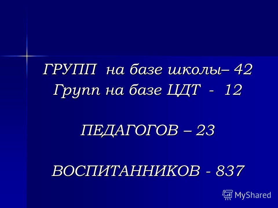 ГРУПП на базе школы– 42 Групп на базе ЦДТ - 12 ПЕДАГОГОВ – 23 ВОСПИТАННИКОВ - 837