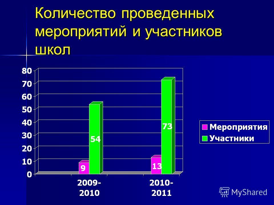 Количество проведенных мероприятий и участников школ