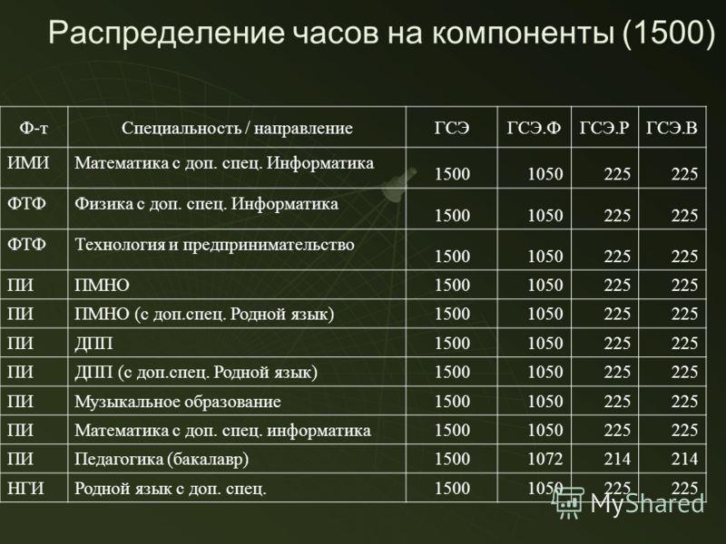 Распределение часов на компоненты (1500) Ф-тСпециальность / направлениеГСЭГСЭ.ФГСЭ.РГСЭ.В ИМИМатематика с доп. спец. Информатика 15001050225 ФТФФизика с доп. спец. Информатика 15001050225 ФТФТехнология и предпринимательство 15001050225 ПИПМНО 1500105