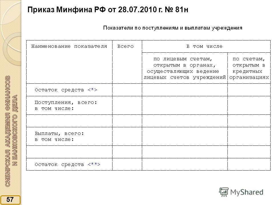 57 Приказ Минфина РФ от 28.07.2010 г. 81н