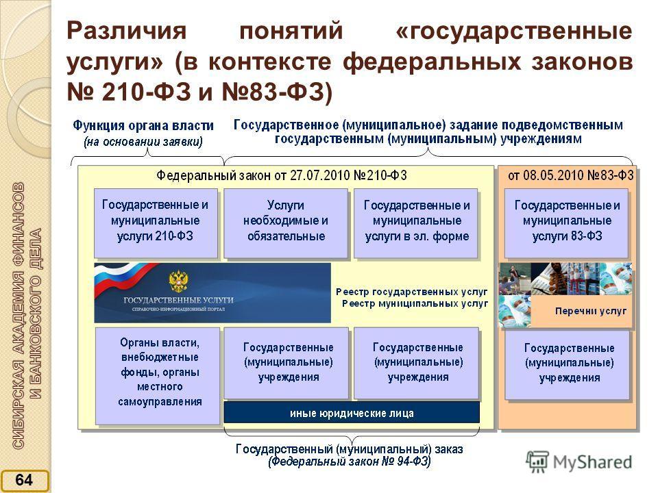 Различия понятий «государственные услуги» (в контексте федеральных законов 210-ФЗ и 83-ФЗ) 64