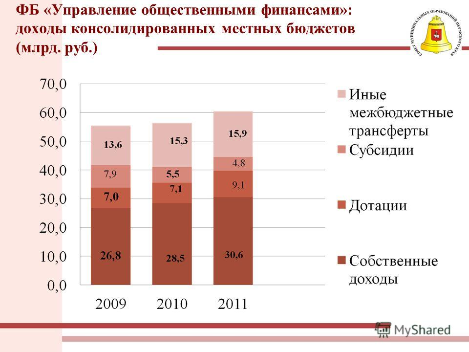 ФБ «Управление общественными финансами»: доходы консолидированных местных бюджетов (млрд. руб.)