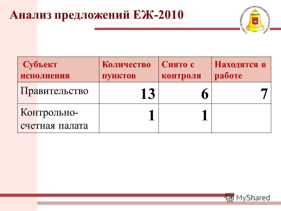 Анализ предложений ЕЖ-2010 Субъект исполнения Количество пунктов Снято с контроля Находятся в работе Правительство 1367 Контрольно- счетная палата 11