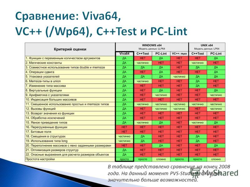 В таблице представлено сравнение на конец 2008 года. На данный момент PVS-Studio реализует значительно больше возможностей.