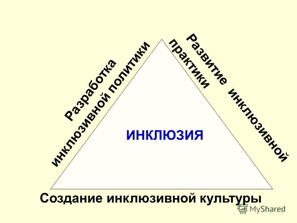 Развитие инклюзивной практики Создание инклюзивной культуры Разработка инклюзивной политики ИНКЛЮЗИЯ