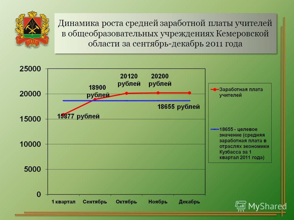 Динамика роста средней заработной платы учителей в общеобразовательных учреждениях Кемеровской области за сентябрь-декабрь 2011 года