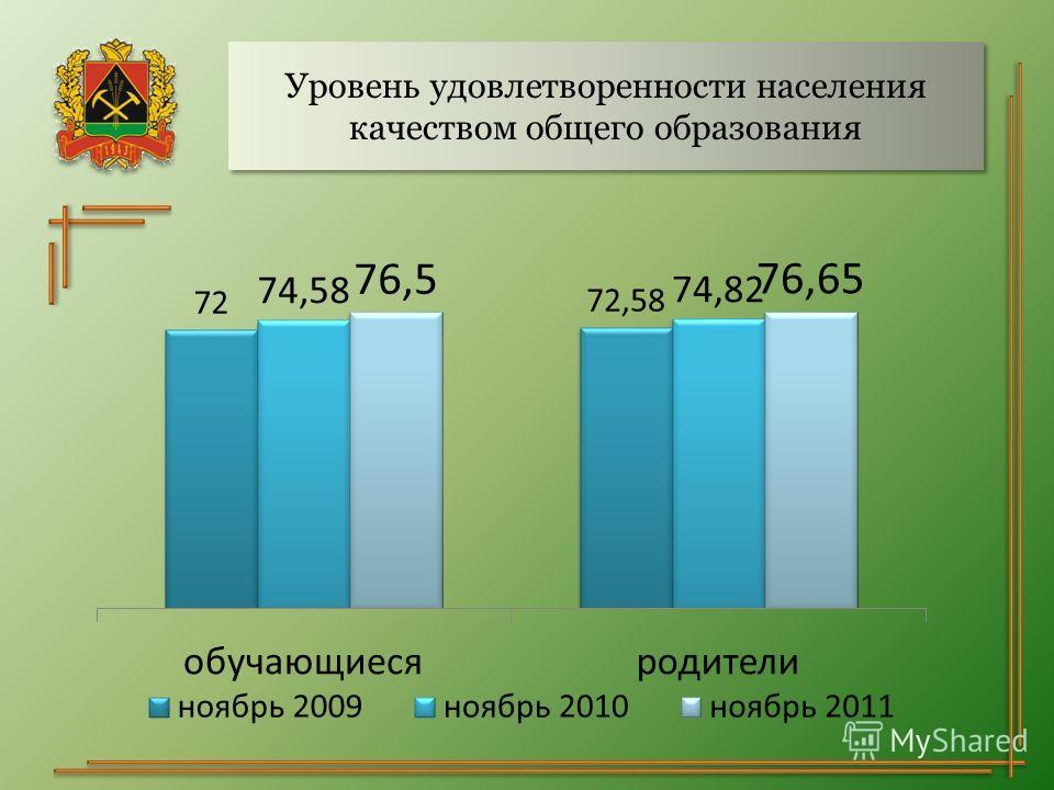 Уровень удовлетворенности населения качеством общего образования