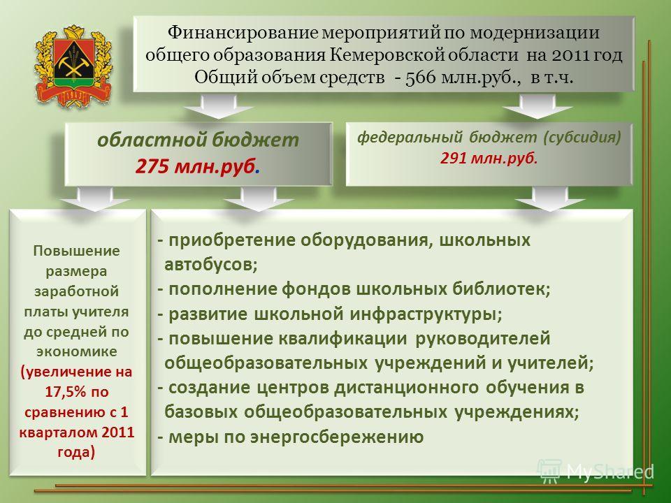 Финансирование мероприятий по модернизации общего образования Кемеровской области на 2011 год Общий объем средств - 566 млн.руб., в т.ч. областной бюджет 275 млн.руб. областной бюджет 275 млн.руб. федеральный бюджет (субсидия) 291 млн.руб. Повышение
