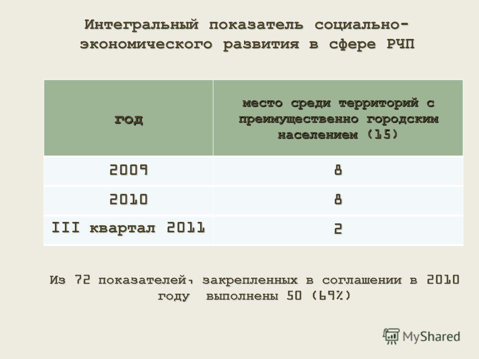 Интегральный показатель социально- экономического развития в сфере РЧП год место среди территорий с преимущественно городским населением (15) 20098 20108 III квартал 2011 2 Из 72 показателей, закрепленных в соглашении в 2010 году выполнены 50 (69%)