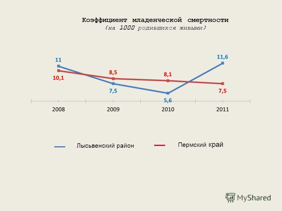 Коэффициент младенческой смертности (на 1000 родившихся живыми) Лысьвенский район Пермский край
