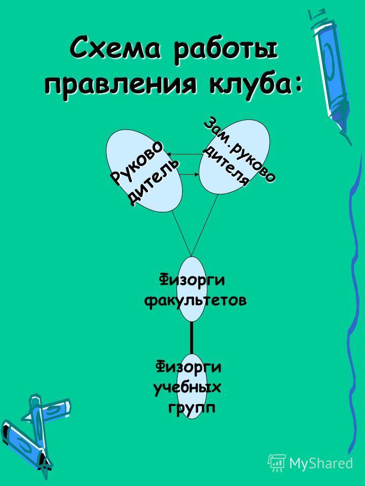 Схема работы правления клуба: Физорги факультетов Физорги учебных групп Зам.руководителя Руководитель